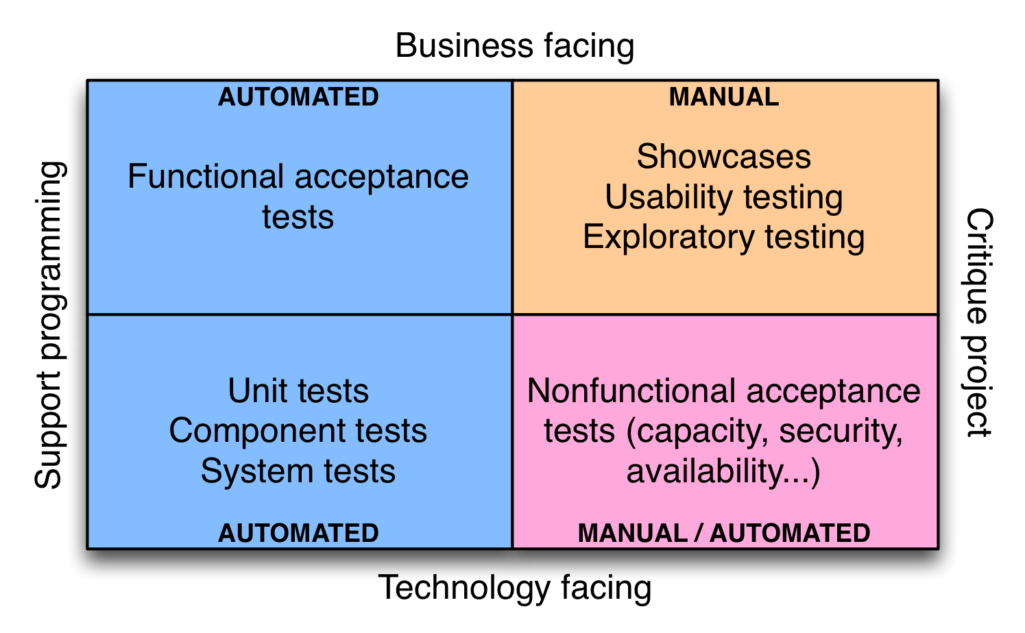 continuous testing continuous delivery rh continuousdelivery com difference between manual and automated system in computer difference between manual and automatic control system