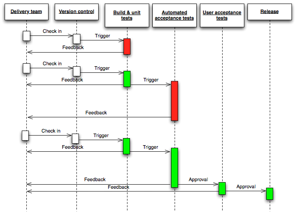 Deployment Pipeline Sequence Diagram (thanks to Chris Read)
