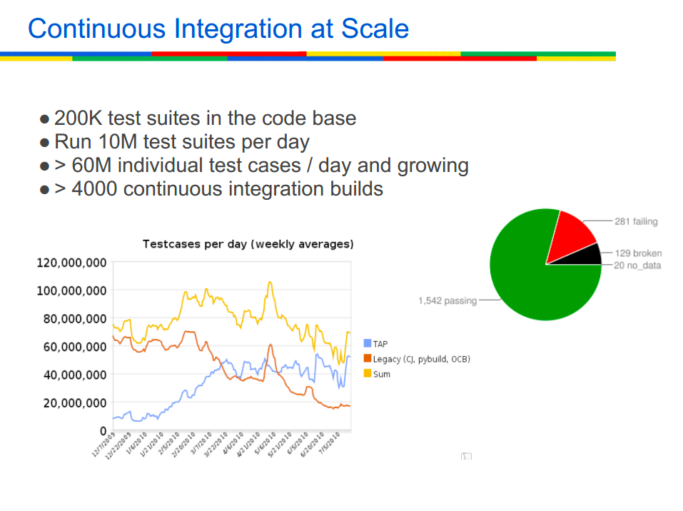 CI at scale at Google